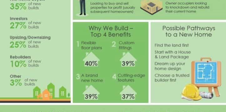 who-is-building-homes-in-NSW-2017-Infographics-by-New-Living-Homes